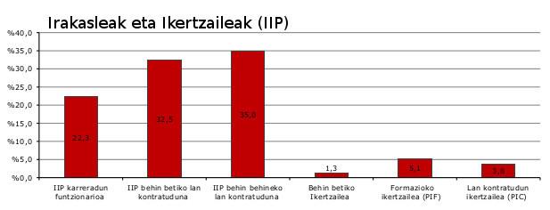 irekitzen-iip2